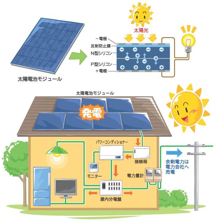 日本eリモデル オール電化とは?
