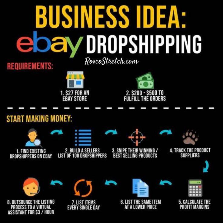 Ebay Dropshipping Ebay Dropshipping Start Your Own Business With Ebay Dropshipping Drop Shipping Business Business Ideas Entrepreneur Business Motivation