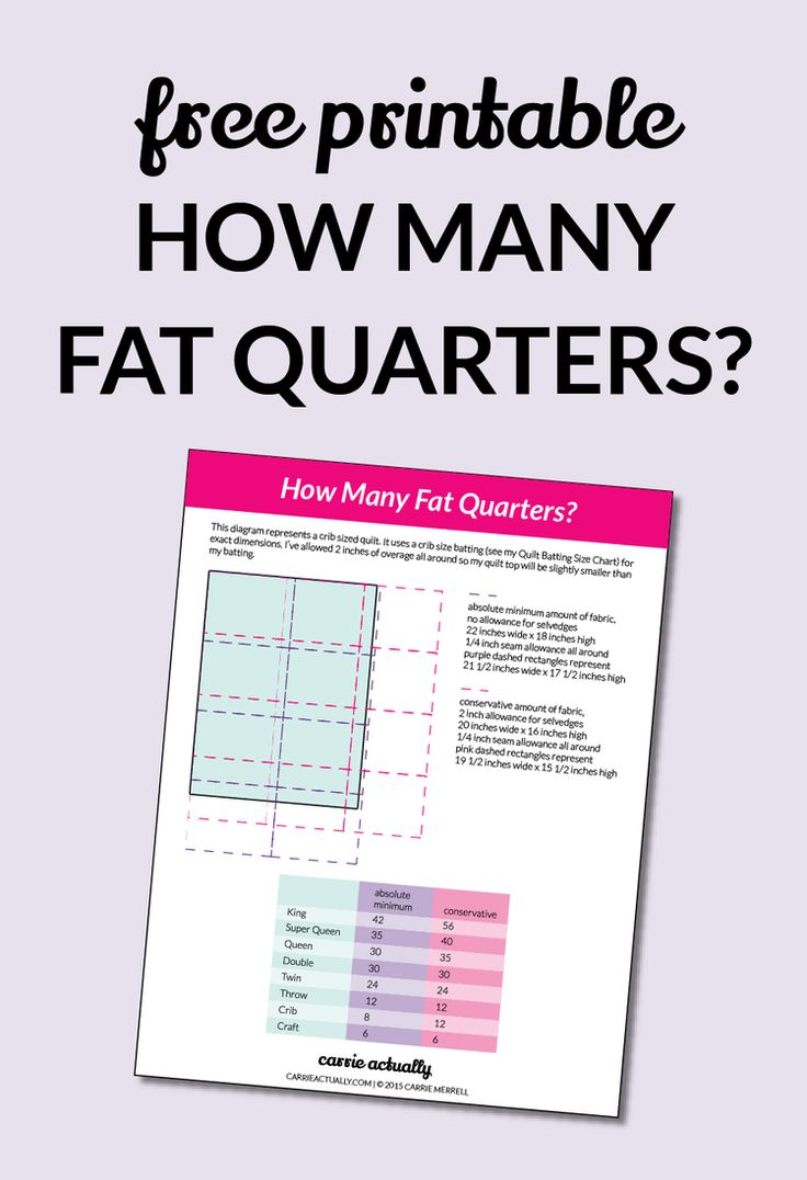 What is the minimum number of fat quarters I need for a quilt top?| Have you ever bought a fat quarter bundle without a quilt pattern in mind for it ahead of time? Raise your hand then click through for an easy chart that tells you how many fat quarters you need at a minimum for each standard quilt size.