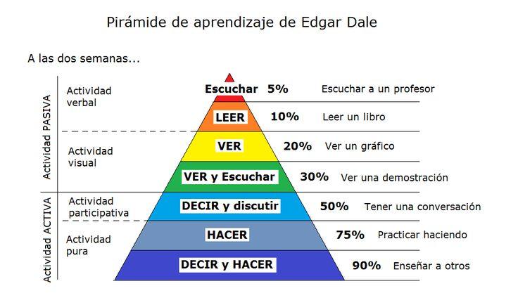 """Hola: Compartimos una infografía sobre la """"Pirámide de Aprendizaje de Edgar Dale"""". Un gran saludo.  Fuente: Revista Digital el Recreo  Enlaces de interés: Aprendizaje – 5 Pautas para Fa..."""