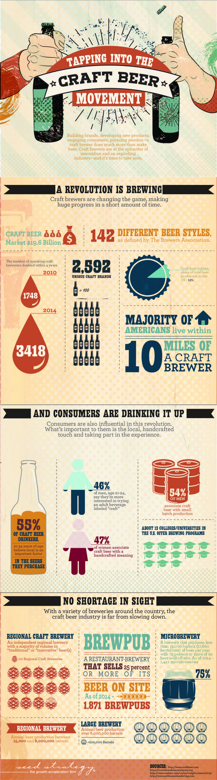 We all know craft beer is a budding industry, but do you know the extent of its growth? Today's infographic breaks down the numerical growth of the industry and why it is becoming so popular.