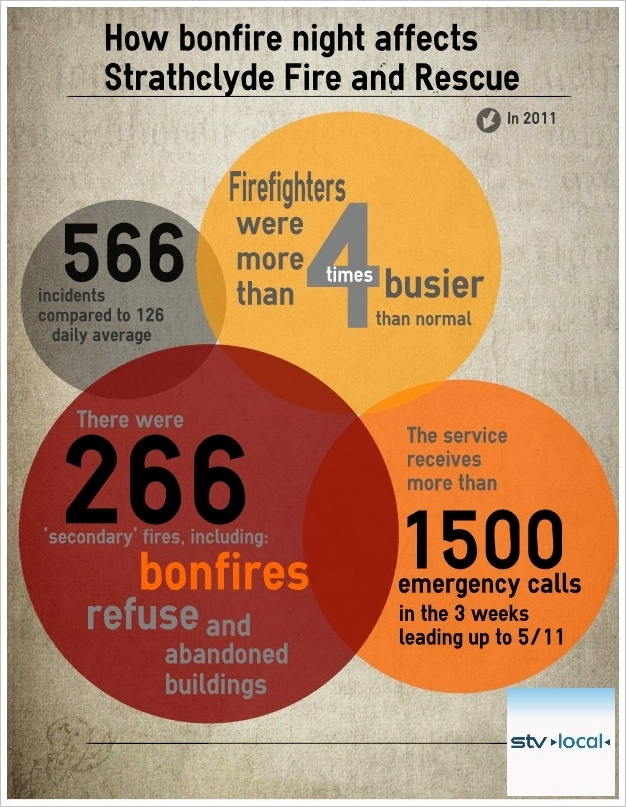 Bonfire night in numbers