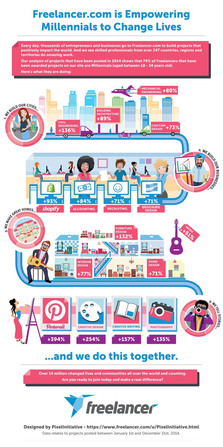 Millennials Create the Future of Work - January 2015 #freelancing #freelancer #onlinejobs #work #crowdsourcing #futureofwork