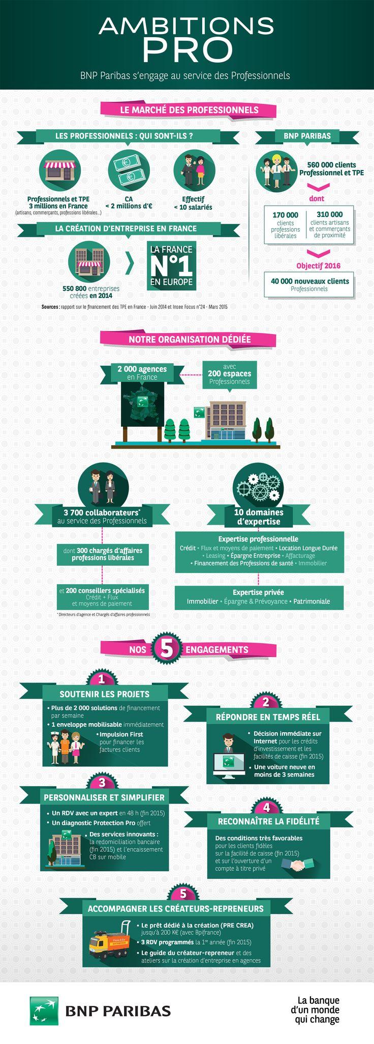 [Infographie] Ambitions pro : BNP Paribas s'engage au service des Professionnels