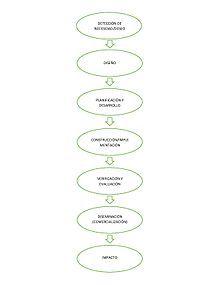 Proceso tecnológico - Wikipedia, la enciclopedia libre