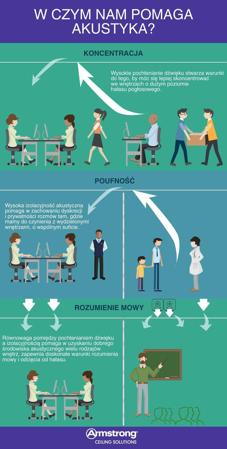 Armstrong, sufity podwieszane, suspended ceiling, ceilling, acoustic, infographic