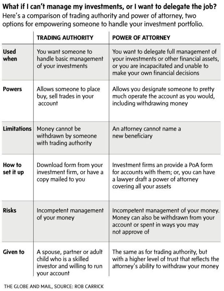 Risk Management For Investors Risk management, Investors and - financial power of attorney form