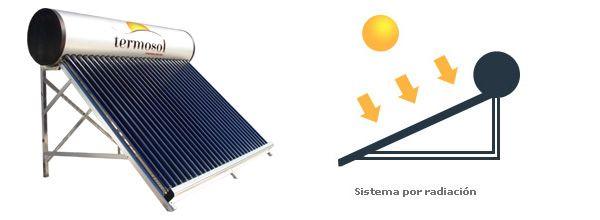 Termosol, Energia Solar Cordoba, Calefon, Calefaccion y Termotanques Solares, Ahorro de Energia, Agua Caliente