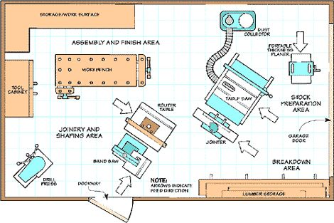 Small Woodshop Layout Plans Woodworking Projects Plans