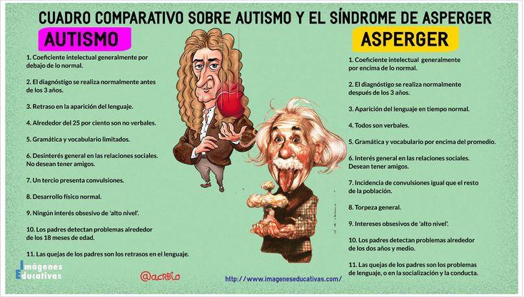 AUTISMO Y EL SÍNDROME DE ASPERGER