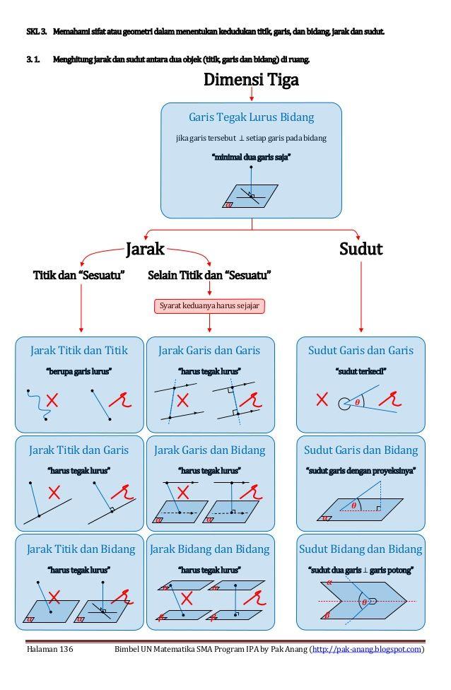 Rumus Cepat Dimensi Tiga Kelas 12 Guru Ilmu Sosial Ilmu Sosial Belajar Guru