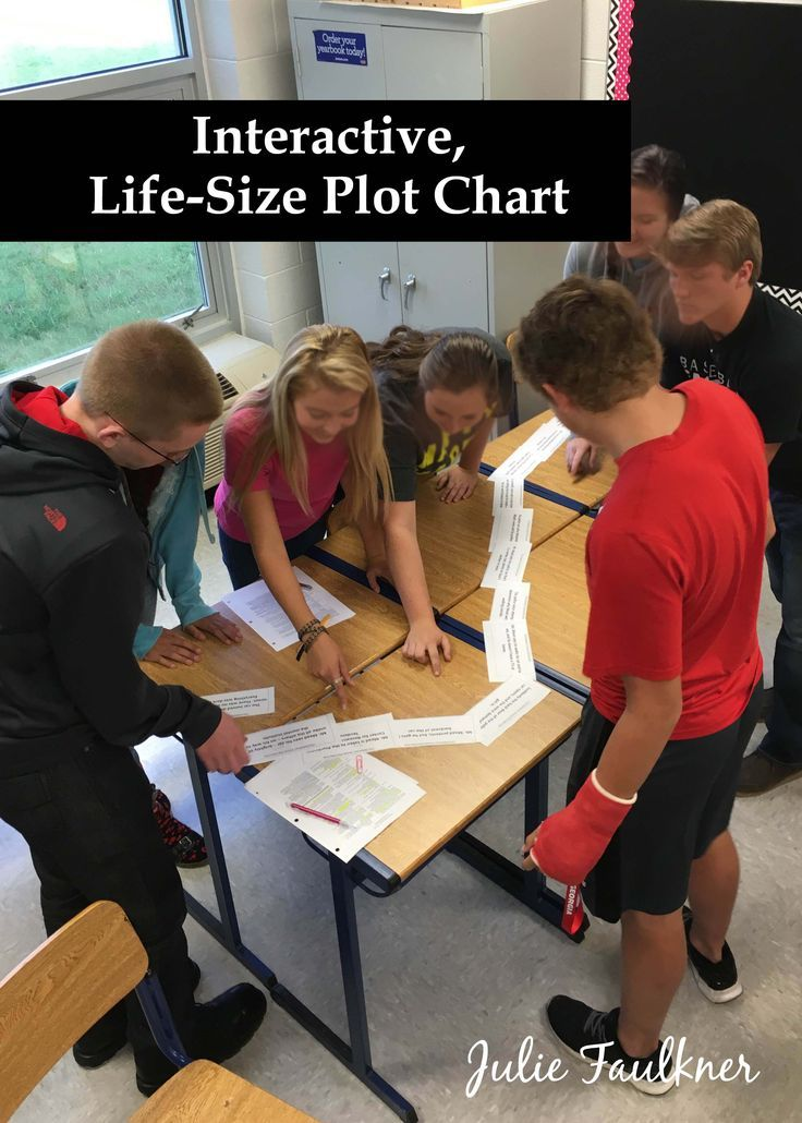 Interactive Plot Chart, Rose for Emily, Crucible, Macbeth, To Build a Fire, Plot Review Activity