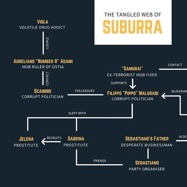 I saw Stefano Sollima's Italian crime epic Suburra last night - it's brilliantly complex, so I made this chart (PDF version available on my site). I can't recommend this film and the Gomorrah TV series highly enough.  #suburra #italiancrime #gomorrah #infographic #chart #stefanosollima #rome #crimefiction #italy #italiancinema