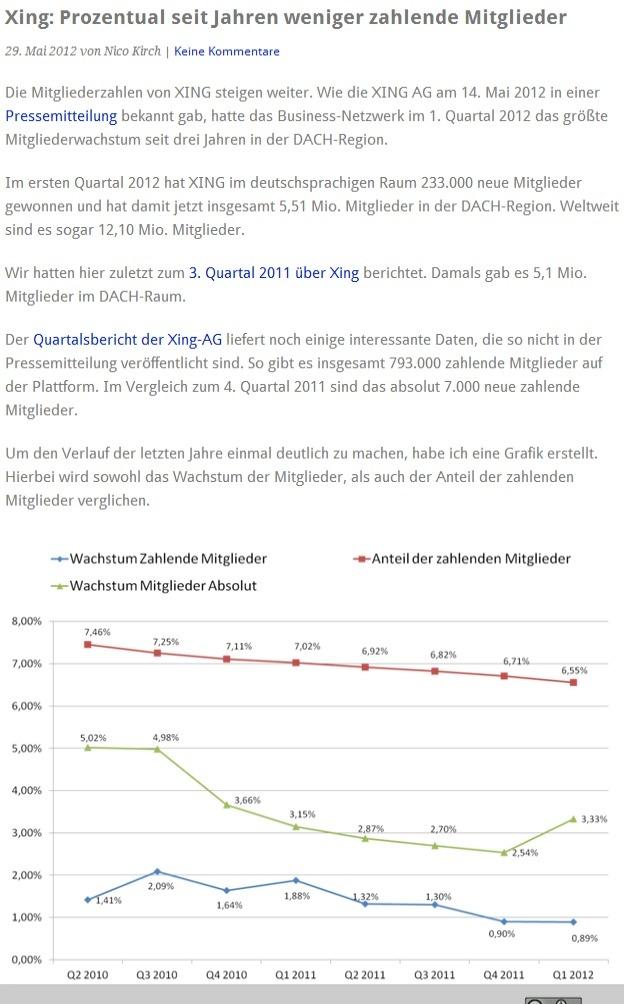 #Xing: Prozentual seit Jahren weniger zahlende Mitglieder,  Mitgliederzahlen steigen aber. via @nico_kirch     Die Mitgliederzahlen von XING steigen weiter. Wie die XING AG am 14. Mai 2012 in einer Pressemitteilung bekannt gab, hatte das Business-Netzwerk im 1. Quartal 2012 das größte Mitgliederwachstum seit drei Jahren in der DACH-Region.
