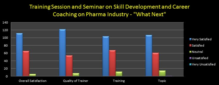 Student Data Analysis for the Training Session and Seminar on Skill Development and Career Coaching on What next in pharma industry.