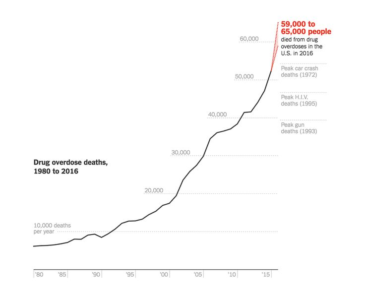 New data compiled from hundreds of health agencies reveals the extent of the drug overdose epidemic last year. Our estimates show deaths rising faster than ever — up about 19 percent in 2016, and all evidence suggests they will rise again in 2017.
