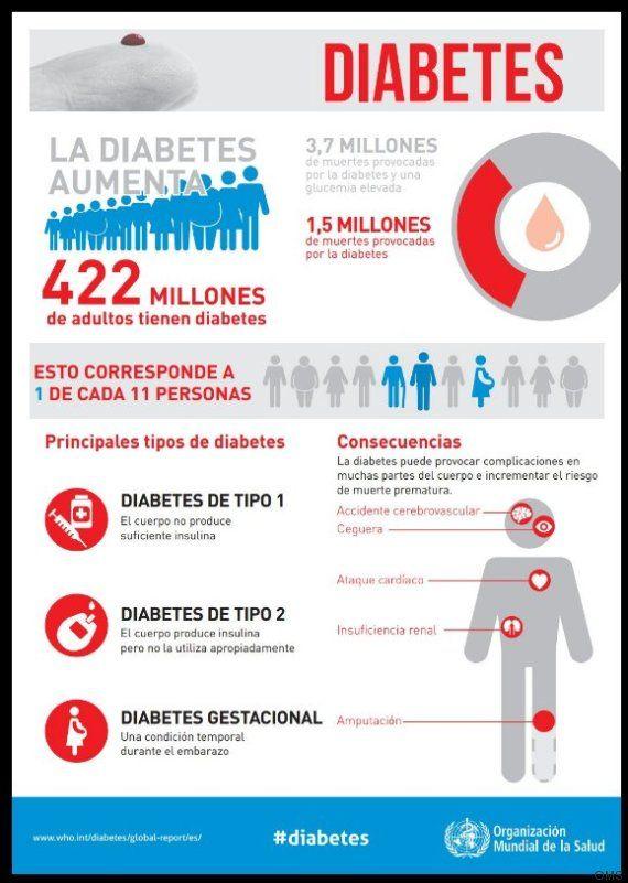 3 tipos de afecciones relacionadas con el calor a la diabetes