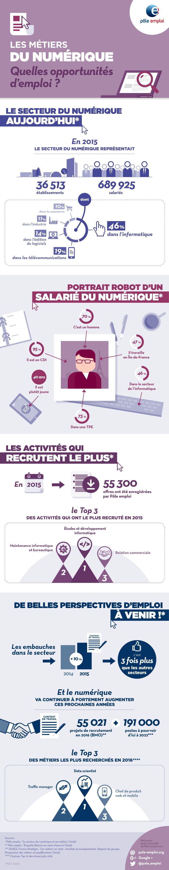 1000 Images About Infographies Emploi Formation Recrutement En