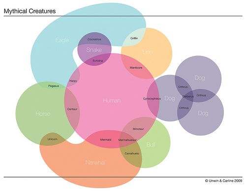 Jim Unwin has created a really cool Venn Diagram of Mythical Creatures (larger version). via Neatorama
