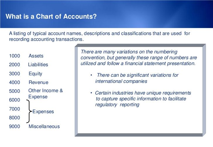 What is a Chart of Accounts? A listing of typical account names, descriptions and classifications that are used for record...