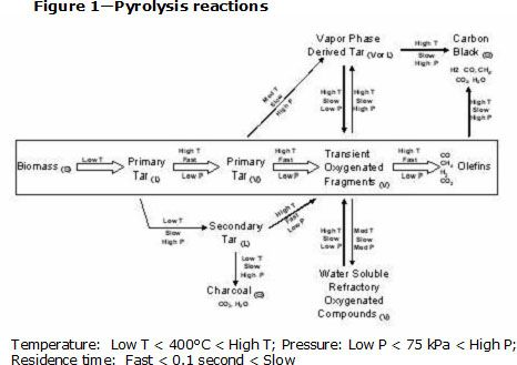 17 Best Images About Pyrolysis On Pinterest Technology