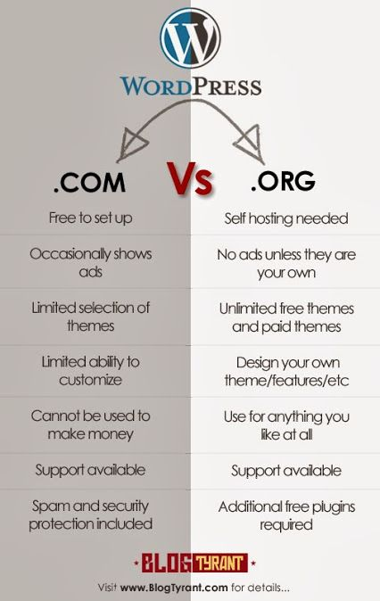 Revealed: 19 Things to Know Before You Start a Blog in 2014. WordPress.org vs WordPress.com