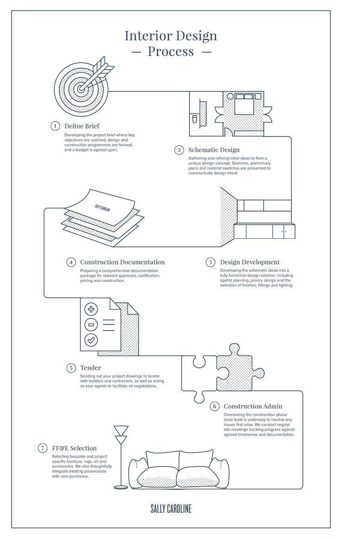 586 best Infographics Process images on Pinterest | Design process ...