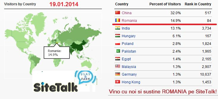 Love to Play & Earn with #SiteTalk ! Join my team to get the same results : www.SiteTalk.com/arivle