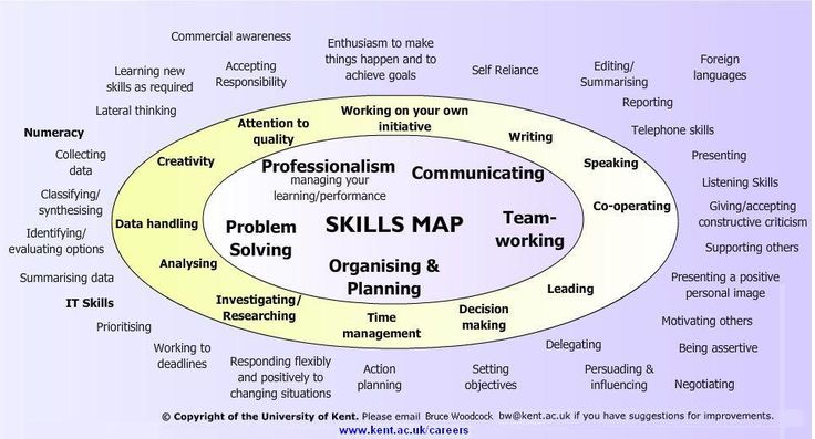 skills map get a already resume