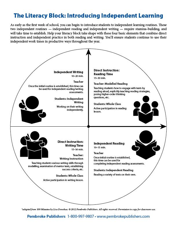 The Literacy Block: Introducing Independent Learning (Adapted from #100Minutes by Lisa Donohue)
