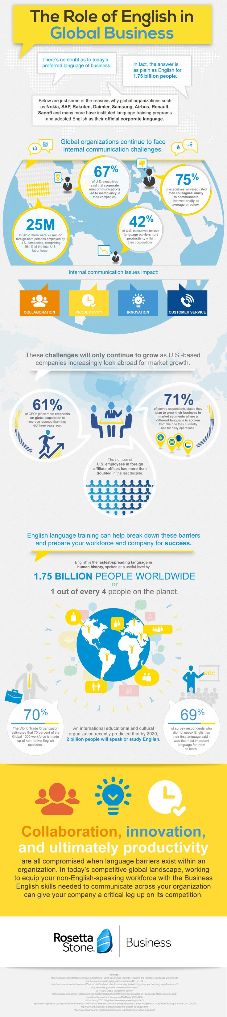 #English as the Lingua Franca of Business #language #infographic