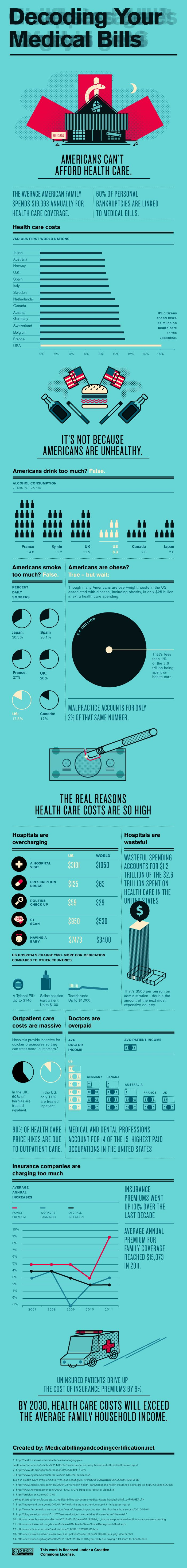 Thanks to Truthout for this infographic about the affordability of healthcare in in the US. This work by Truthout is licensed under a Creative Commons Attribution-Noncommercial 3.0 United States License.