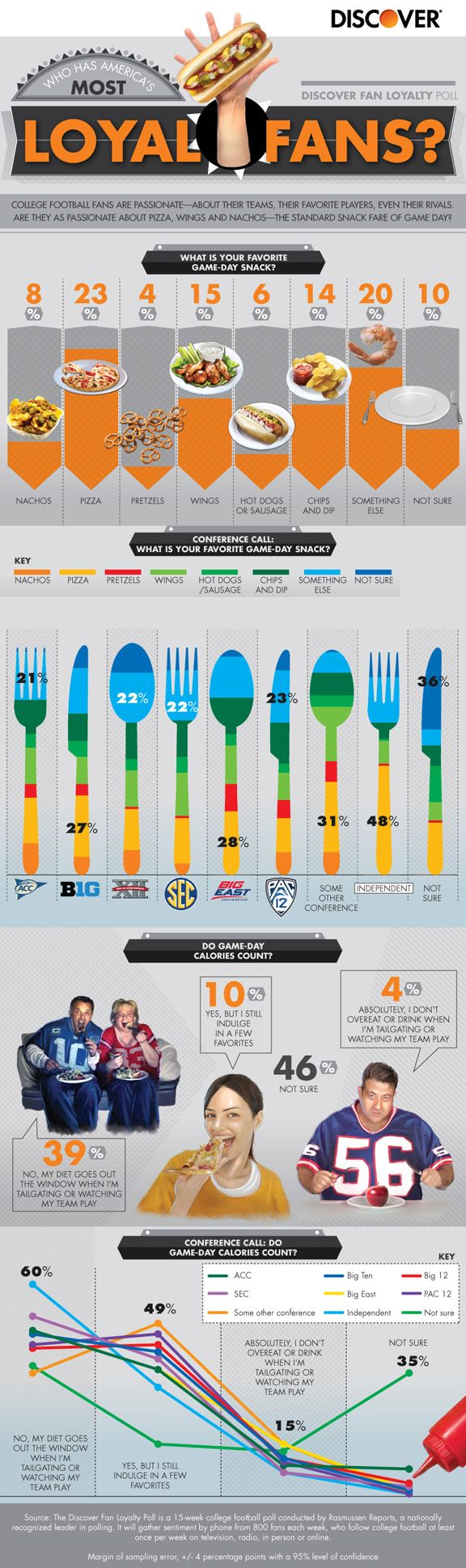 Infographic: College football fans & food - Sports Pictures, Images, Fan Videos, Galleries - Visuals Blog - ESPN Playbook - ESPN