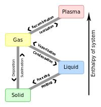 Latent heat: heat released or absorbed by a body or a thermodynamic system during a constant-temperature process; typical example: a change of state of matter or phase transition; latent heat of fusion (melting or freezing) and latent heat of vaporization (boiling or condensing)