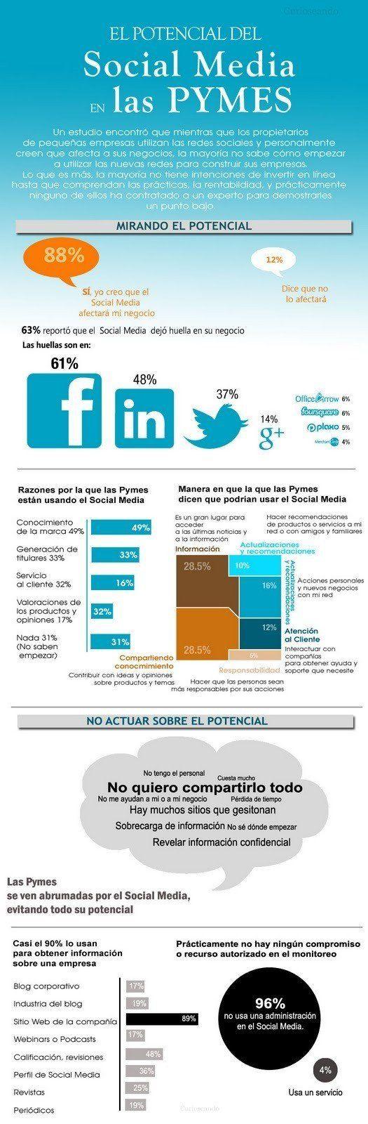 El Potencial del Social Media en las Pymes #infografía