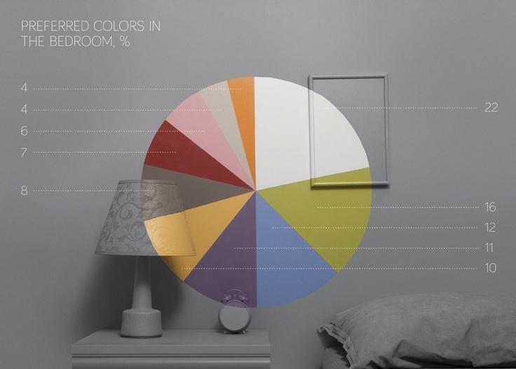 Preferred Colours in Bedrooms / En Sevilen Yatak Odası Renkleri
