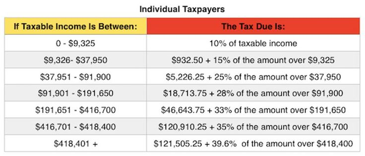 New tax brackets 2017