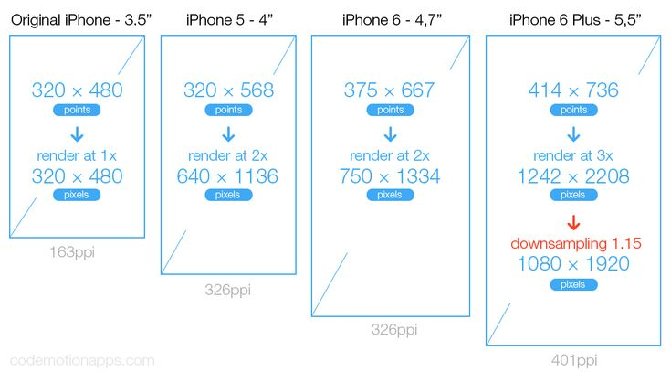 stackoverflow iphone 6 dimensions pixels for app developer - Google Search