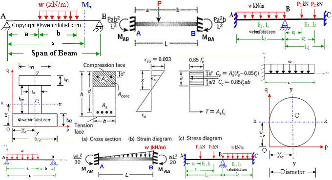 Way to Draw Shear Force and Bending Moment Diagram in case ... Bending Moment Diagram Cantilever on