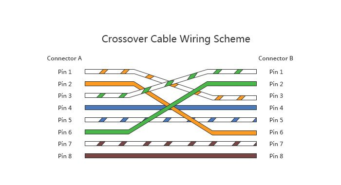 Crossover Cable Windows 10