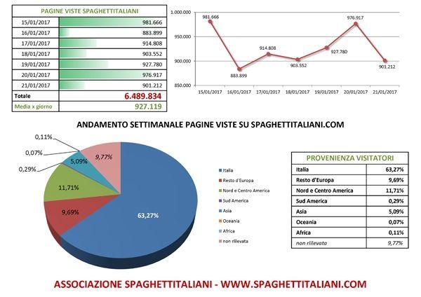 Andamento settimanale pagine viste su spaghettitaliani.com dal giorno 15/01/2017 al giorno 21/01/2017
