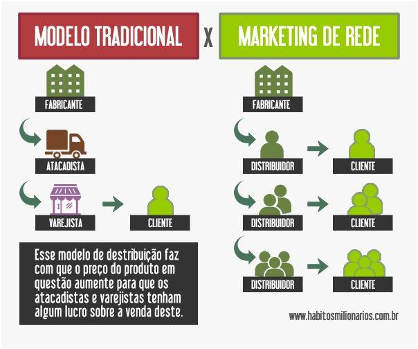 O que é Marketing de Rede | Mais Feliz com Hinode