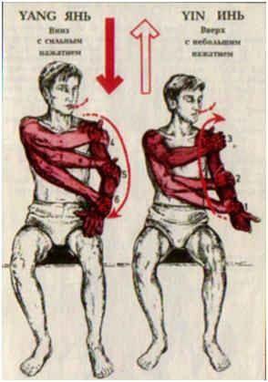 Мытье рук до плеча