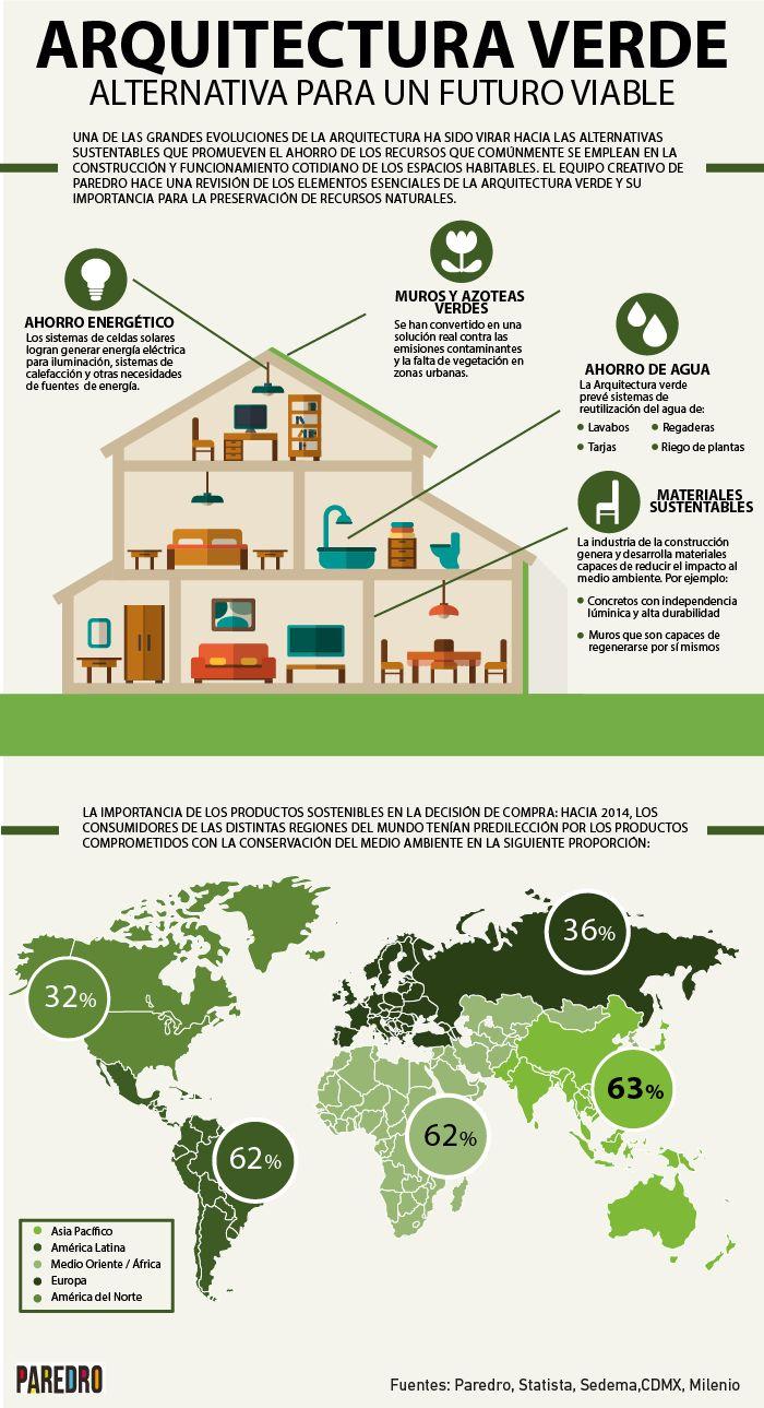 Hola: Una infografía sobre Arquitectura verde: alternativa para un futuro viable. Vía Un saludo