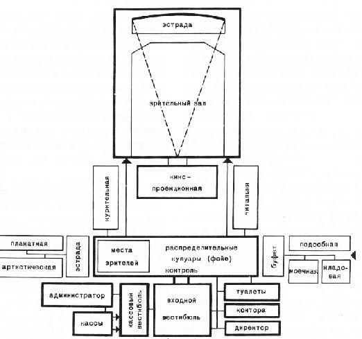 Планировочные требования к кинотеатрам - Общественные здания