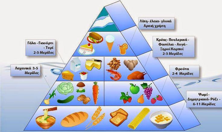 Perfetto Vita ...: Τι είναι διατροφή...