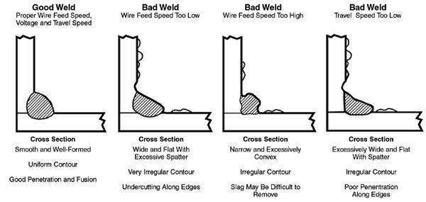 1000  ideas about smaw welding on pinterest