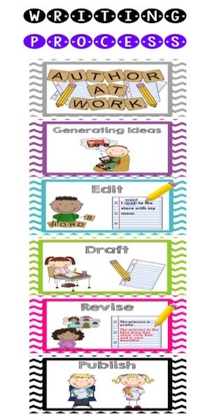 Help your young authors succeed with this cute chevron check list. This child friendly check list includes Generating Ideas, Edit, Draft, Revise, and Publish. You can use this as a clip chart to remind students what part of the writing process they are in.