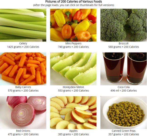 200 calorie a quanto corrispondono cibo per cibo?