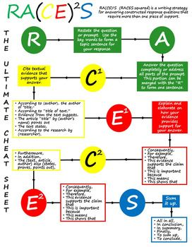 This flow chart is our take on the RACE writing strategy.  Since state tests generally require two pieces of evidence on constructed response answers, we have expanded RACE to RACECES or RACES squared to account for the 2nd (or 3rd, or 4th . . . ) piece of evidence.